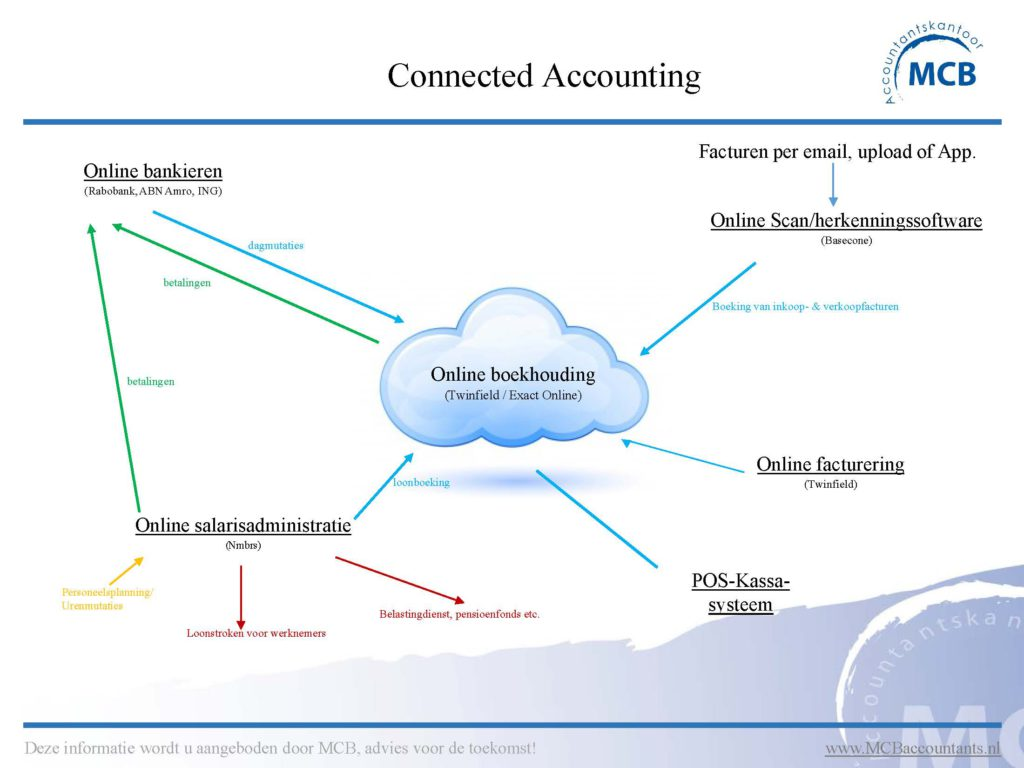 Connected Accounting